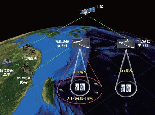 太阳能无人机的发展现状和前景分析插图20