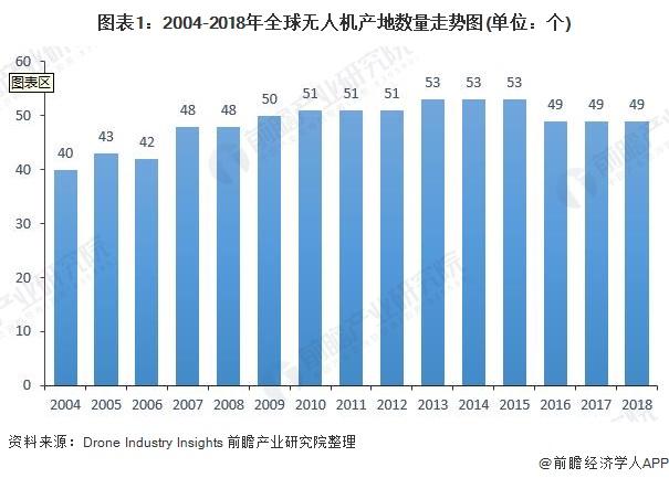 全球无人机的市场规模