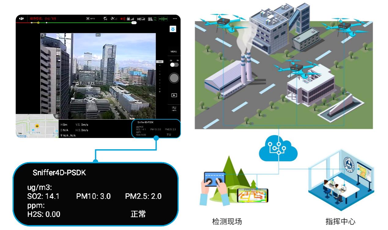 气体监测数据可实时传输至无人机遥控器、指挥中心大屏幕