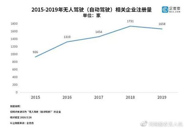 无人运输:注册企业突破1.1万家