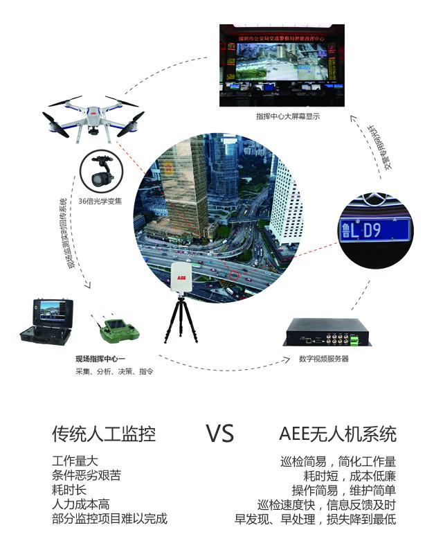 无人机在交通领域有哪些应用