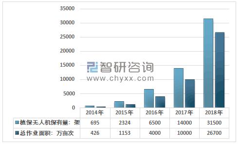 中国植保无人机保有量、作业面积增长迅速 行业产业化进程分析