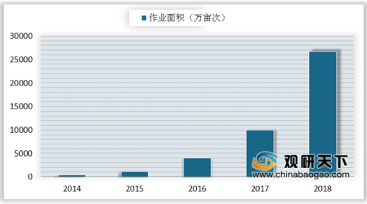 2014-2018年我国植保无人机作业面积