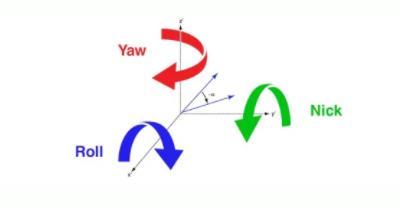 由惯性管理单元(IMU)传输的数据可以计算出传感器在俯仰,横滚和偏航轴的精确时刻的相对位置。