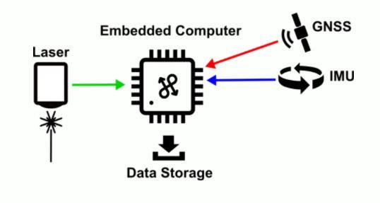 嵌入式计算机是系统的基本组成部分,是无人机雷达的大脑。