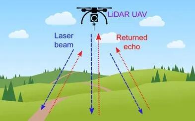 新型激光雷达将小型IMU和GNSS接收器集成在一起,可以轻松地组合到传感器上,并且重量轻,可以由无人机携带。