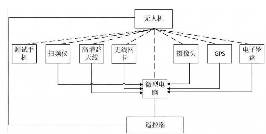 无人机系统的基本结构介绍