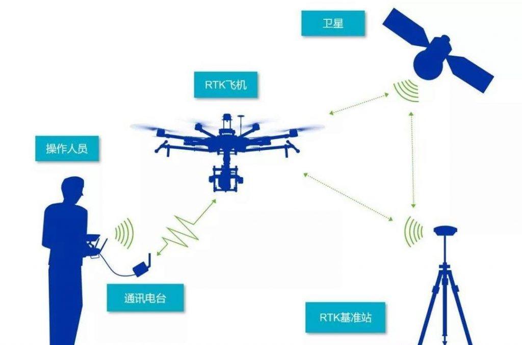 无人机RTK的作业原理