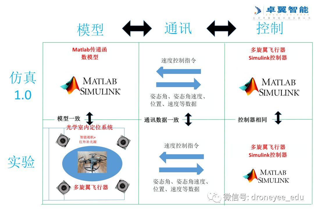 无人机教育及科研系统插图8