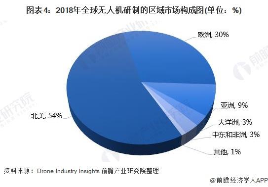 全球无人机市场发展现状 市场规模突破250亿美元插图6