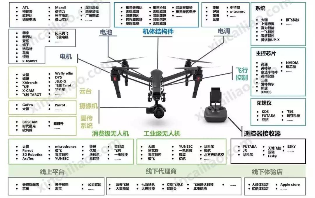 一篇文章带你读懂无人机产业链插图