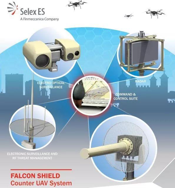 Selex ES公司研发的反无人机系统构成