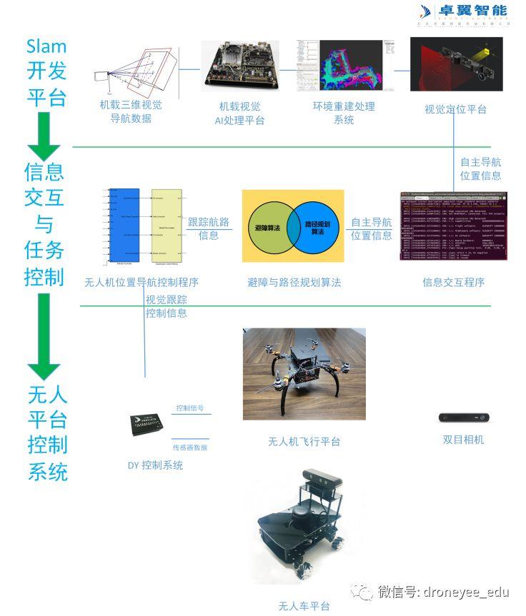 无人机教育及科研系统插图20