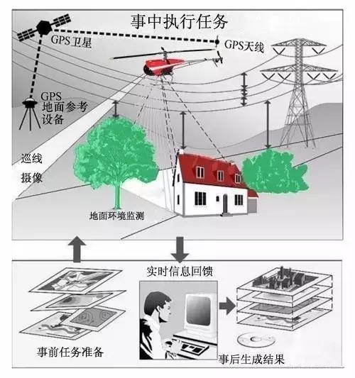 无人机应用于电力巡线的具体解决方案