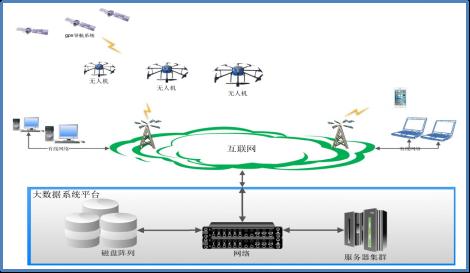 无人机植保大数据平台系统数据网络拓扑结构