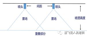 MG系列植保无人机飞防施药技术
