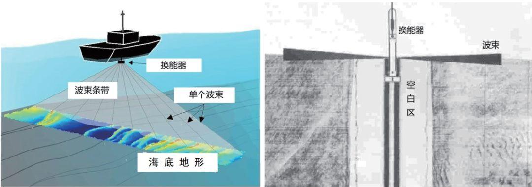 精海三号和精海虹号无人艇无人水面艇在岛礁测绘中的应用插图4