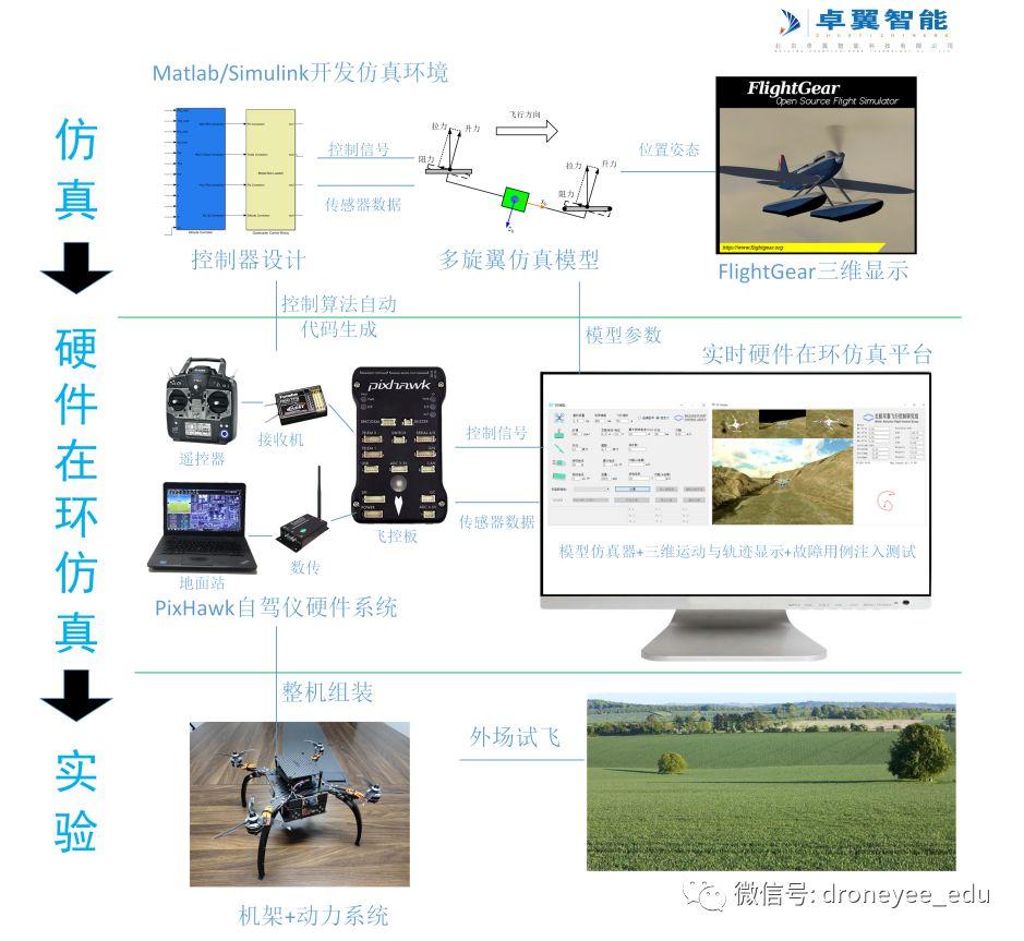 无人机教育及科研系统插图12