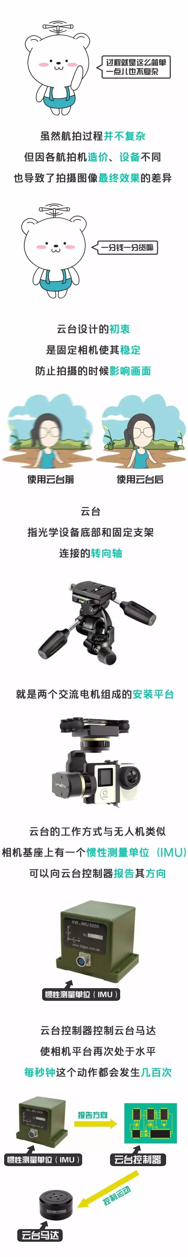 云台的工作方式与无人机类似,相机机座上有一个惯性测量单位,可以向云台控制器报告其方向。云台控制器控制其马达,使相机平台再次处于水平,每秒钟这个动作都会发生几百次。