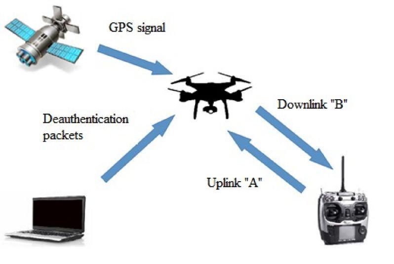 反无人机技术及应用浅析插图4