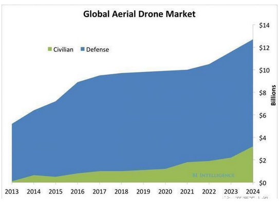 无人机未来发展四大趋势