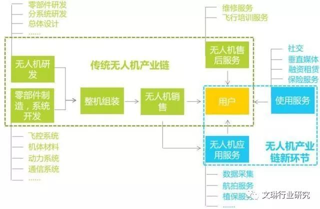 无人机产业链结构