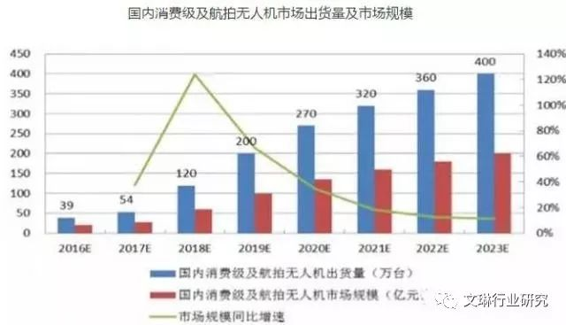 中国无人机市场尚未成熟