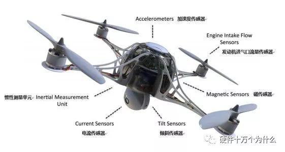 无人机飞控分为哪几部分?