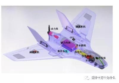 无人机的飞行控制