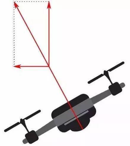 史上最全的无人机飞行原理详解,无人机是怎么实现飞行的?插图6
