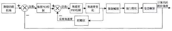 四轴无人机的结构与基本飞行原理和双闭环PID控制解读插图16