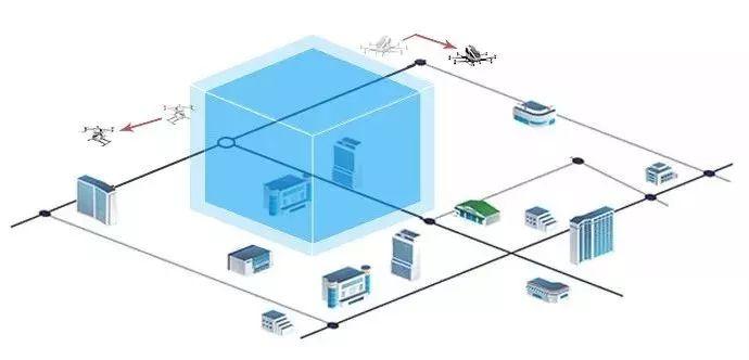 什么是无人机电子围栏?