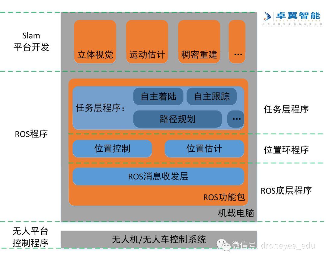 视觉slam导航避障系统开发控制平台