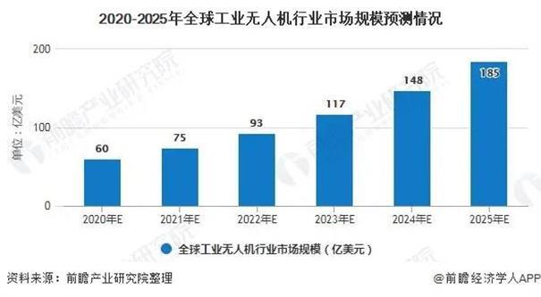全球及中国工业无人机行业发展前景预测:行业发展空间巨大