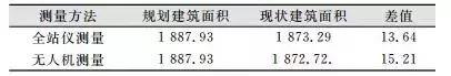 不同测量方法成果对比(标准层建筑面积)/m2