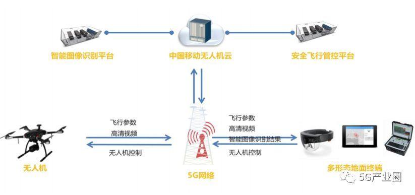 基于5G的无人机城市安防系统