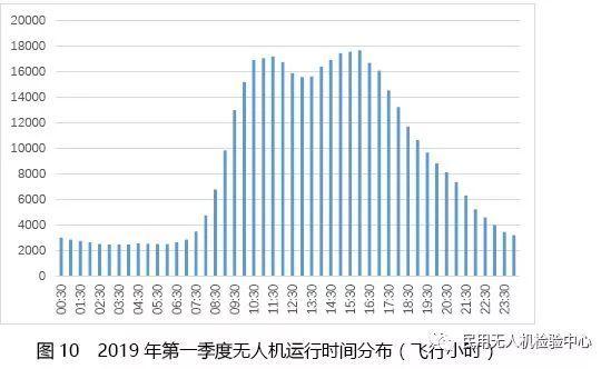 2019年第一季度无人机云数据统计插图18