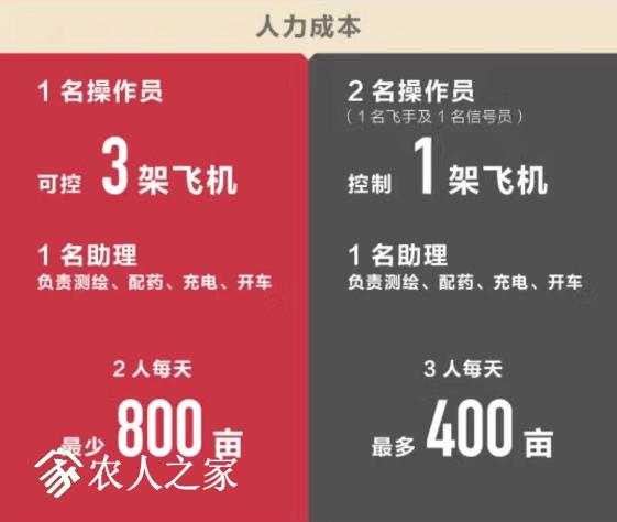 怎样看待极飞无人机服务于农业的思想,这会是中国农业变革的开始吗?插图12