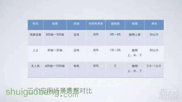 未来中国植保的应用场景