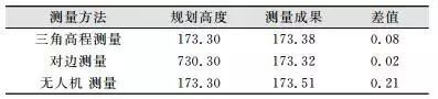 不同测量手段穹顶高度成果对比表