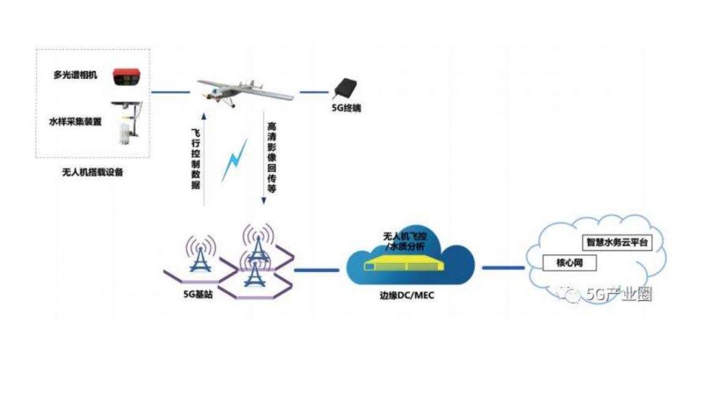 结合5G技术,落地5G网联无人机的测试