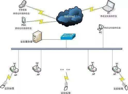 无线局域网络(WLAN)是一种全新的信息获取平台,可以在广泛的应用领域内实现复杂的大范围定位