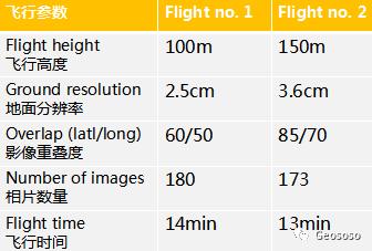 测绘无人机的精度到底有多高?插图8