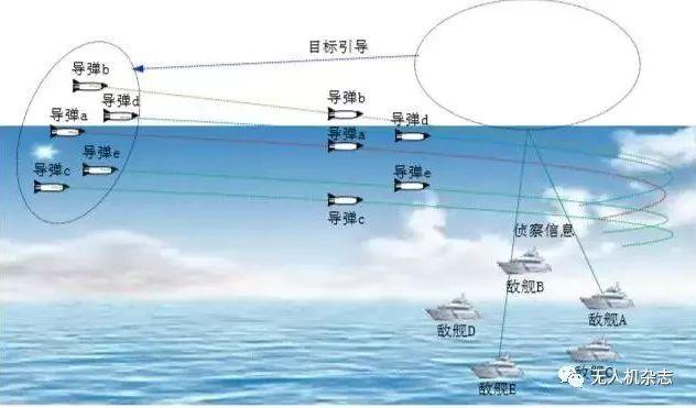 随机攻击是无人机与巡航导弹自主协同作战的智能化运用