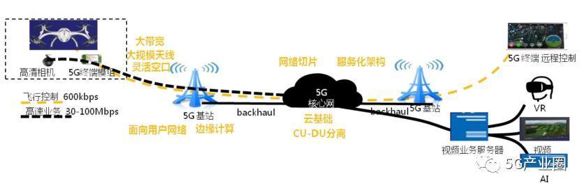5G网联无人机整体解决方案
