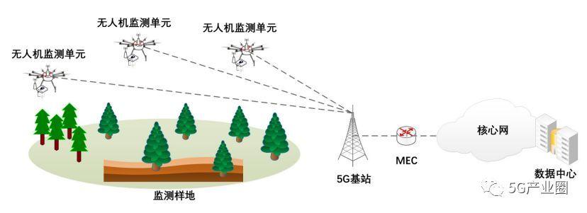 5G无人机野外科学观测系统示意图