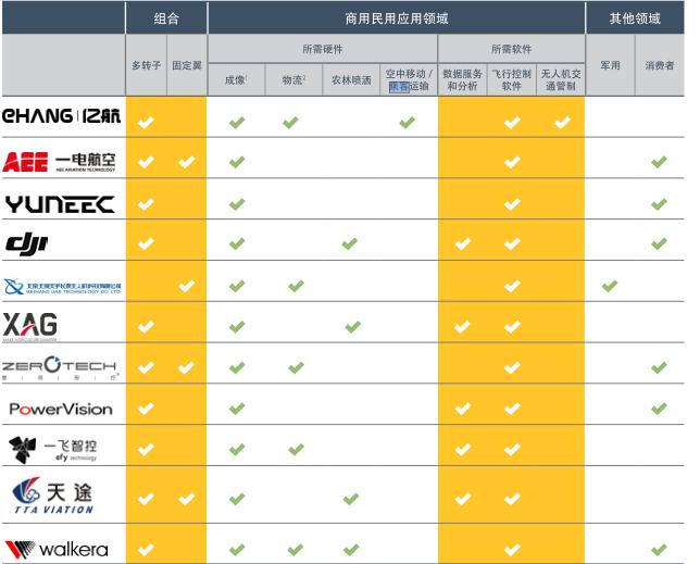 中国商业应用顶级无人机品牌