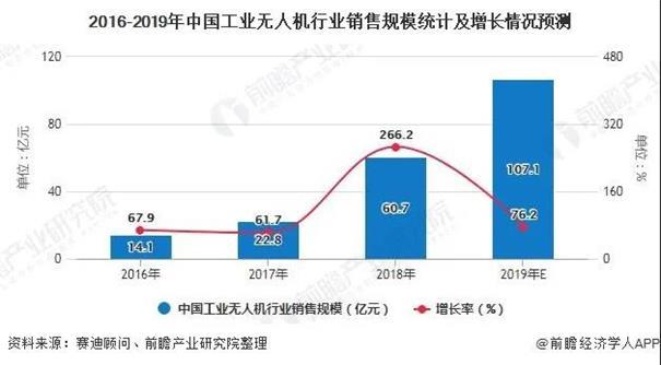 中国工业无人机市场规模不断扩大 农业植保领跑应用领域
