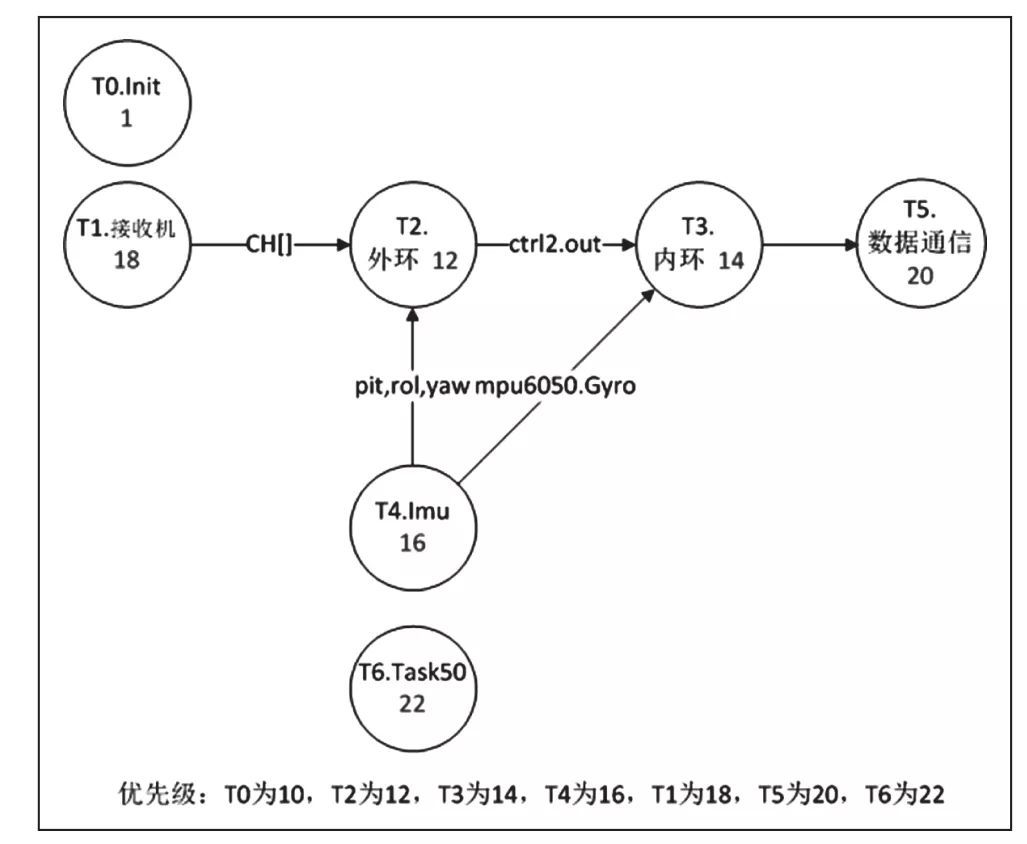 基于实时操作系统的无人机飞行控制系统设计综述-科技论文插图12
