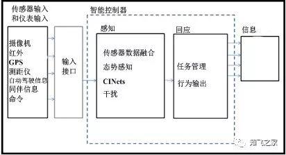 无人机飞控软件架构插图6